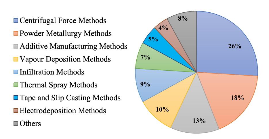 Process de production des matériaux a gradient de fonction - FGM de 1990 a 2019.