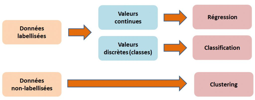 Régression et classification.