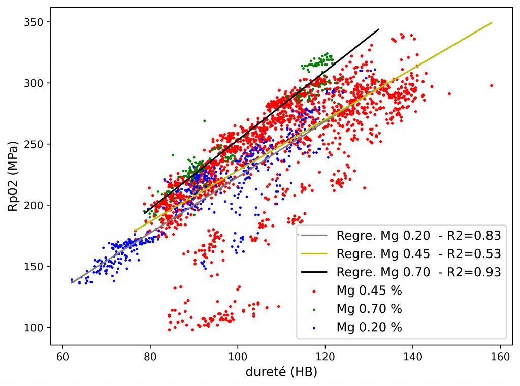 Régression linéaire Rp0.2 et dureté fonction du magnésium.