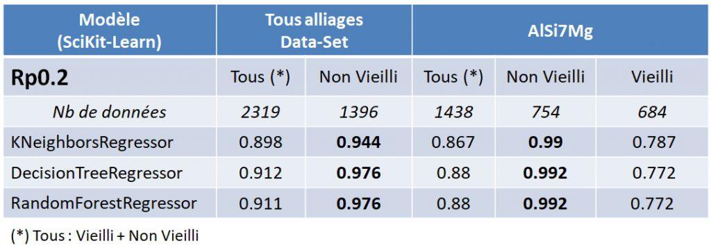 Score selon le Dataset total ou réduit AlSi7Mg.