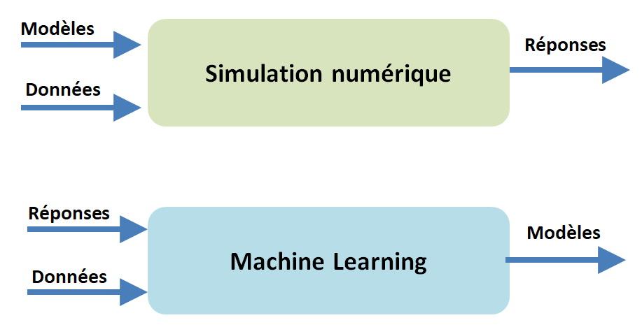 Simulation numérique versus Machine Learning et importance des données.