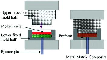 Squeeze casting pour matériau a gradient de fonction.
