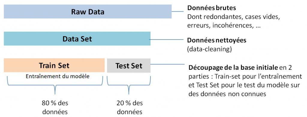 Train set et Test Set en Machine Learning.