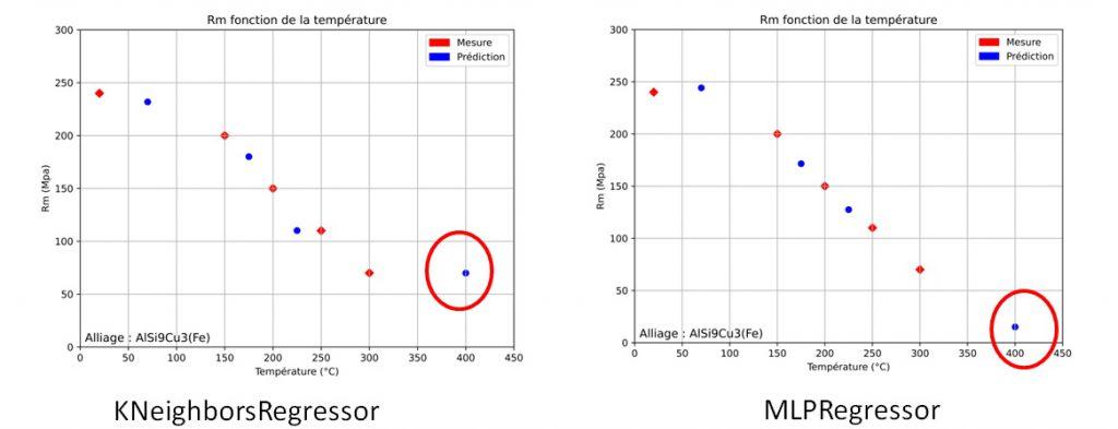 Comparatif de prédiction du modèle K-plus proche voisins et réseau de neurones MLPRegressor.
