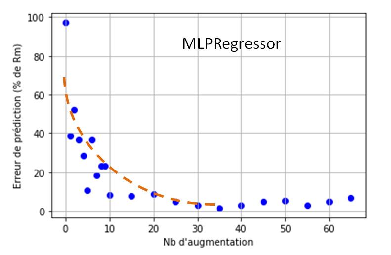Influence du nombre de duplication du Data Set initial sur l'erreur commise sur la prédiction du Rm.