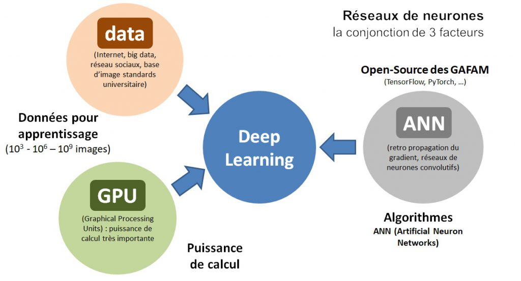 Le développement des réseaux de neurones - GPU open source et data en grand nombre.