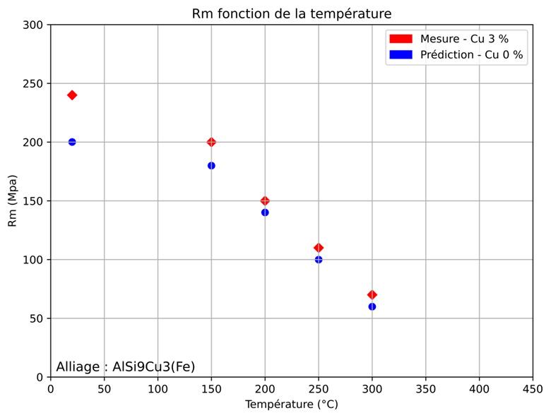 Prédiction du Rm pour des faibles valeurs de cuivre de l'alliage AlSi9Cu3Fe.
