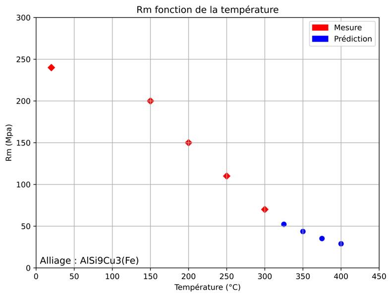 Prédiction du réseau de neurones pour des températures élevées non connues.