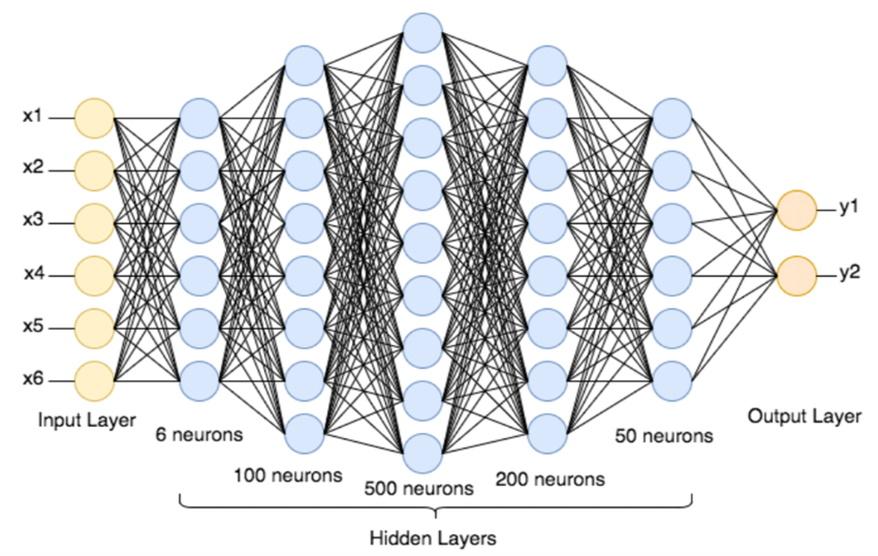 Réseau de neurones pour faire du Machine Learning.