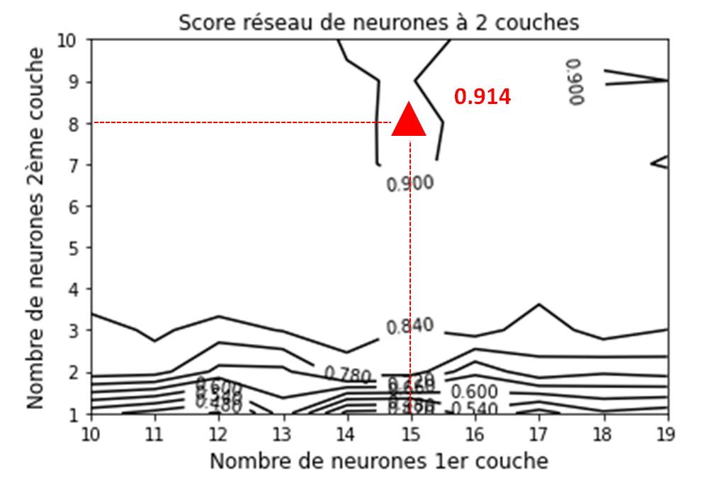Score d'un réseau de neurones à 2 couches et optimal a 15 et 8 neurones.
