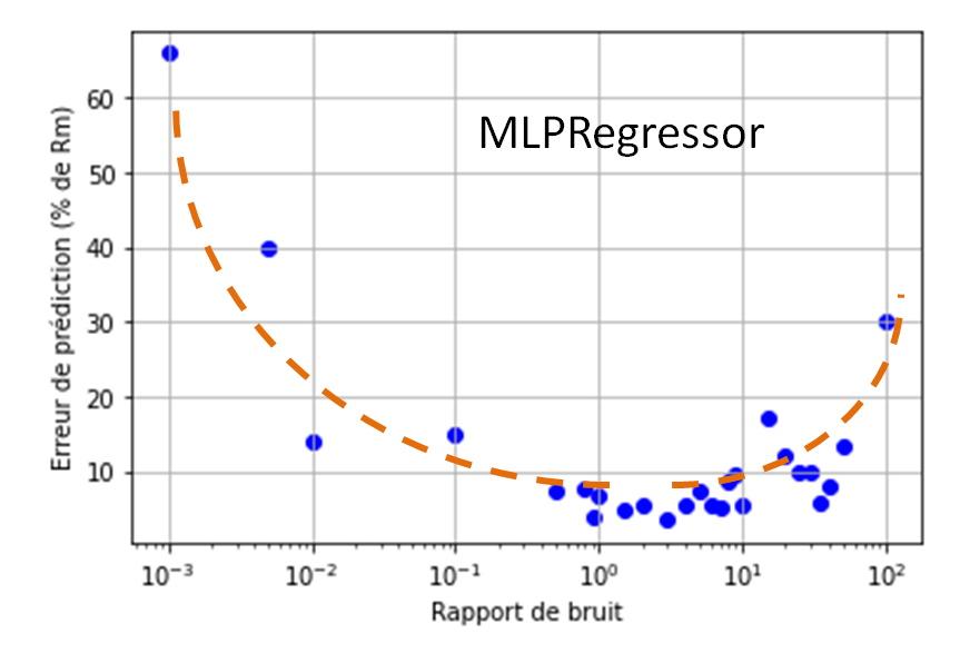 Valeur du coefficient de bruit pour générer les données synthétiques.