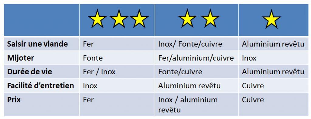 Différents matériaux métalliques pour les arts de la table - poêles et casseroles.