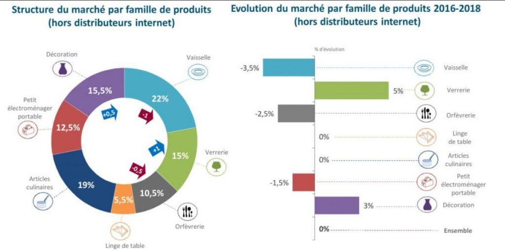 Structure du marché des arts de la table - source Confédération des arts de la Table.