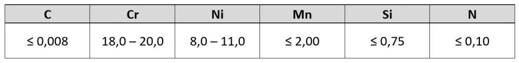 Composition chimique de l'acier 304 - chrome et nickel éléments d'alliage majeurs.