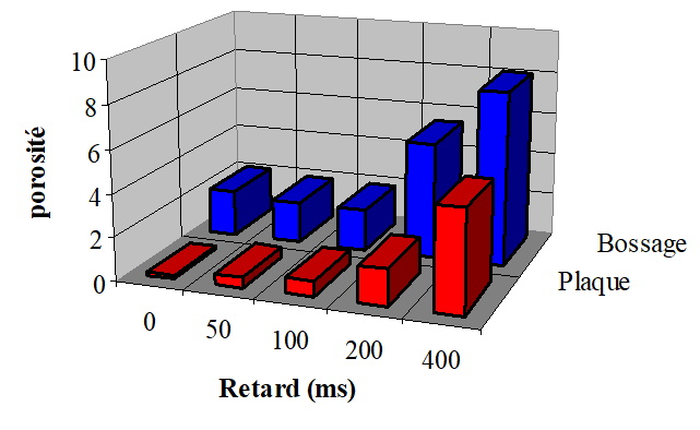 Influence du retard a la multiplication sur la porosité interne.