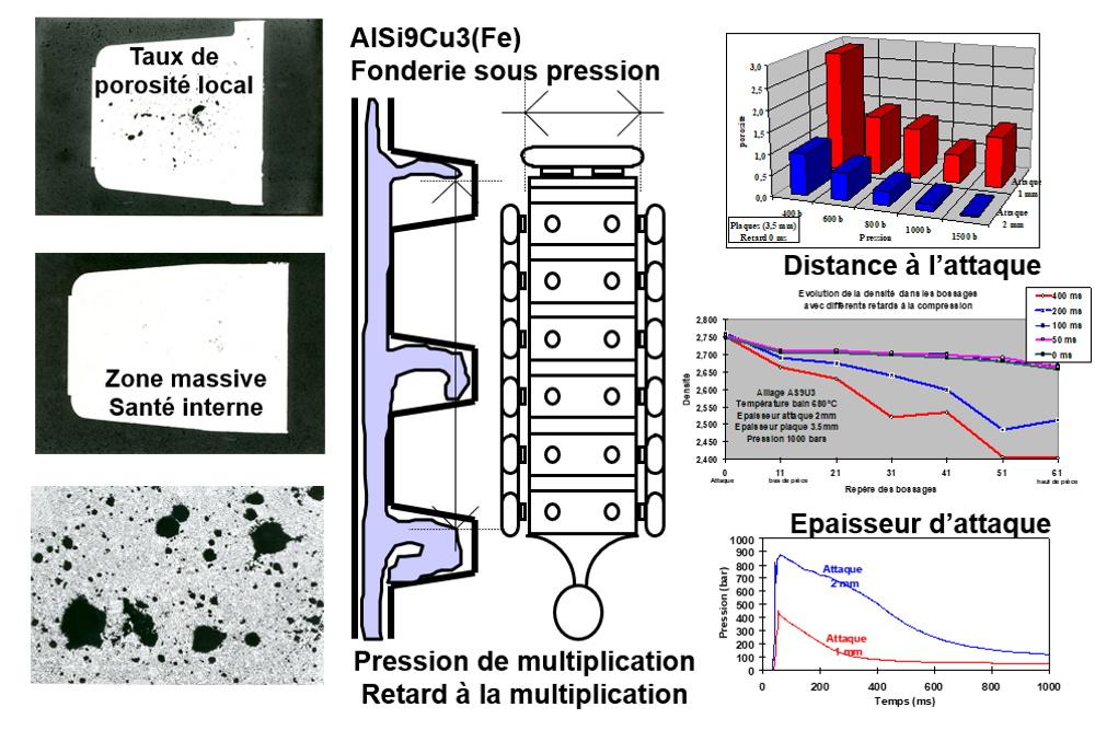 Pression de multiplication en fonderie sous pression aluminium en phase pâteuse.