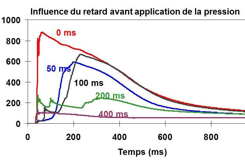 Influence du retard avant application de la pression.