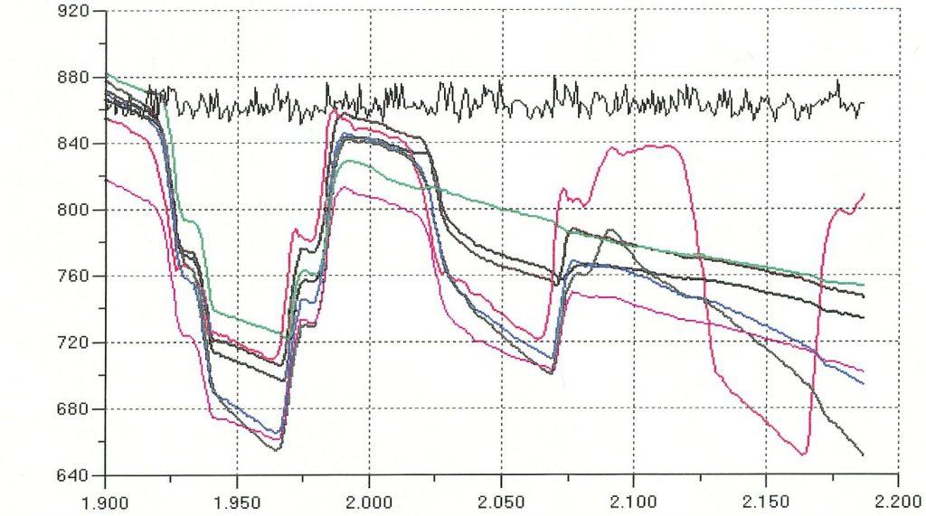 Phase de compression (signal carré généré) et suivi par les capteurs du moule.