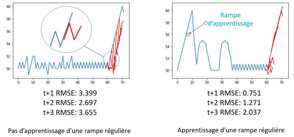 Apprentissage ou non d'une rampe régulière d'un réseau de neurones récurrents.