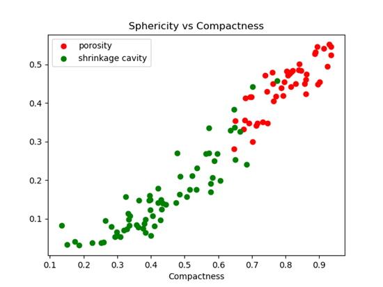 Classement des discontinuités en fonction de leur sphéricité et de leur compacité.
