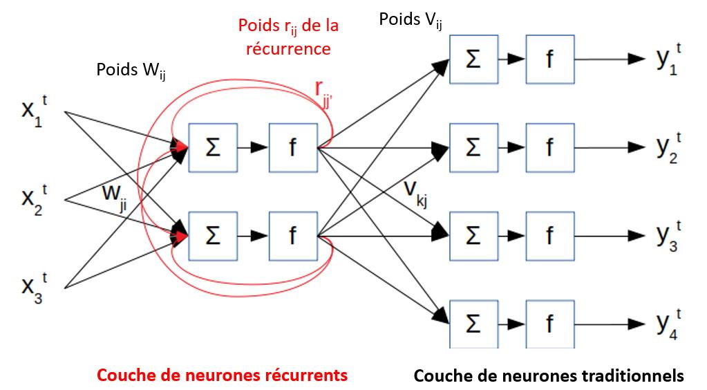 Couche de neurones récurrents devant une couche de neurones traditionnels.