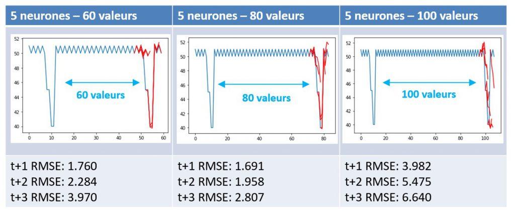 Influence de la mémoire sur des données d'apprentissage lointaine pour un LSTM.