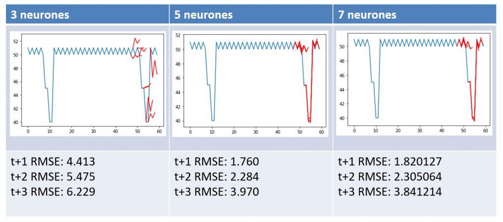 Influence du nombre de neurones sur la qualité de la prédiction d'un LSTM.
