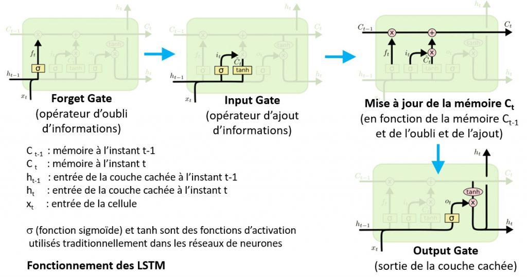 Principe de fonctionnement d'une cellule LSTM d'un réseau récurrent.