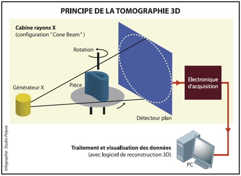 Principe de la tomographie de pièces industrielles.