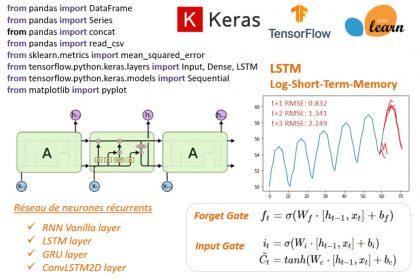 Réseau de neurones récurrents LSTM pour la prédiction de séries temporelles.