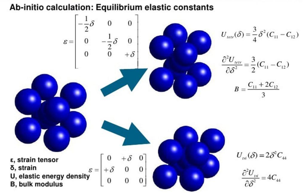 Calculs de simulation ab-initio.