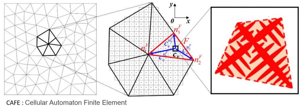 Cellular Automaton Finite Element - méthode CAFE - métallurgie numérique.