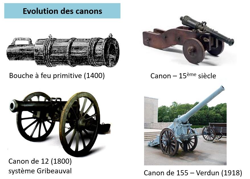 Evolution des canons du 14éme siècles au 20ème siècle.