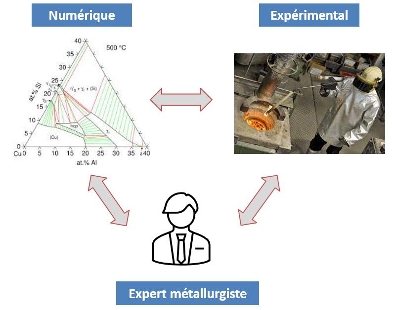 Expertise - approche numérique et expérimentale.