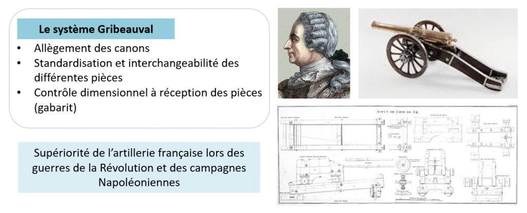 Les canons lors de la révolution et de l'empire - apport décisif de Gribeauval.