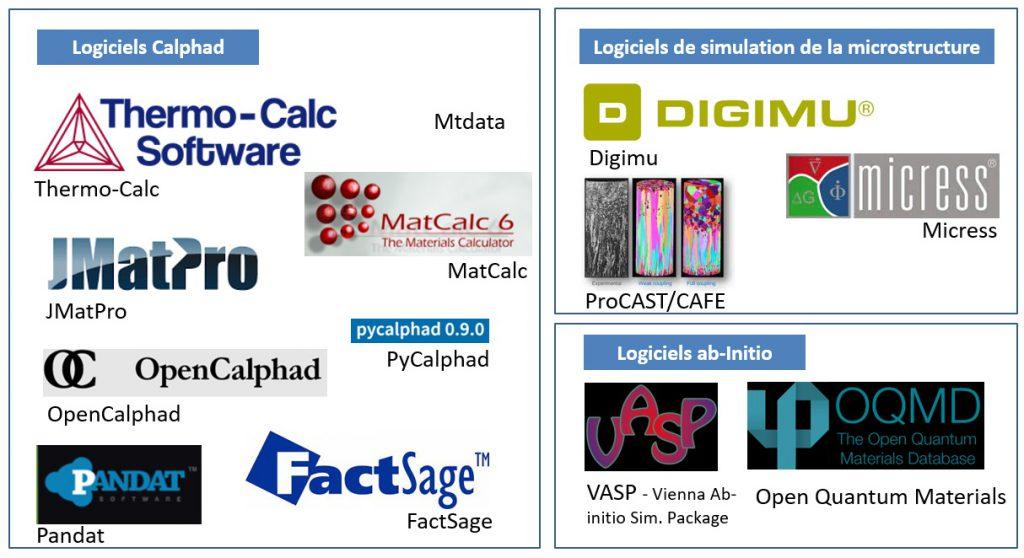 Métallurgie numérique - méthodes ab-initio Calphad et simulation microstructure.