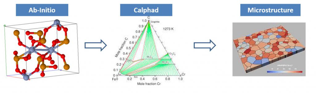 ab-initio Calphad et simulation microstructure.