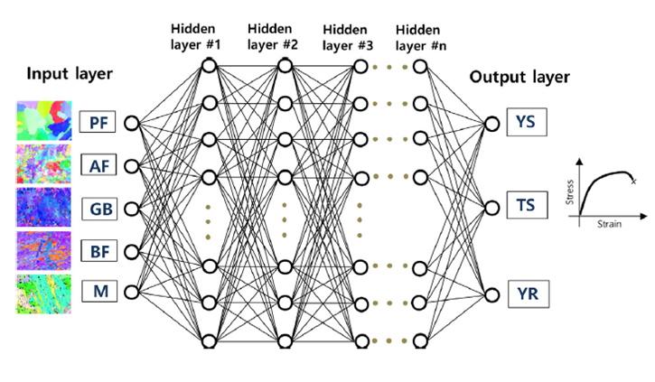 Machine Learning et réseaux de neurones pour la prédiction de comportement basée sur les phases en présence.