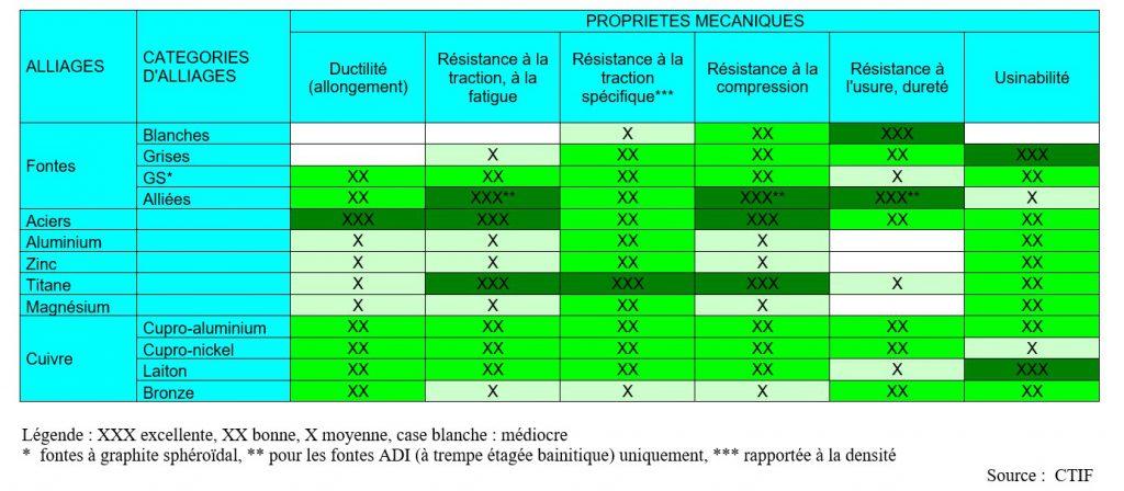 Propriétés mécaniques des matériaux de fonderie.