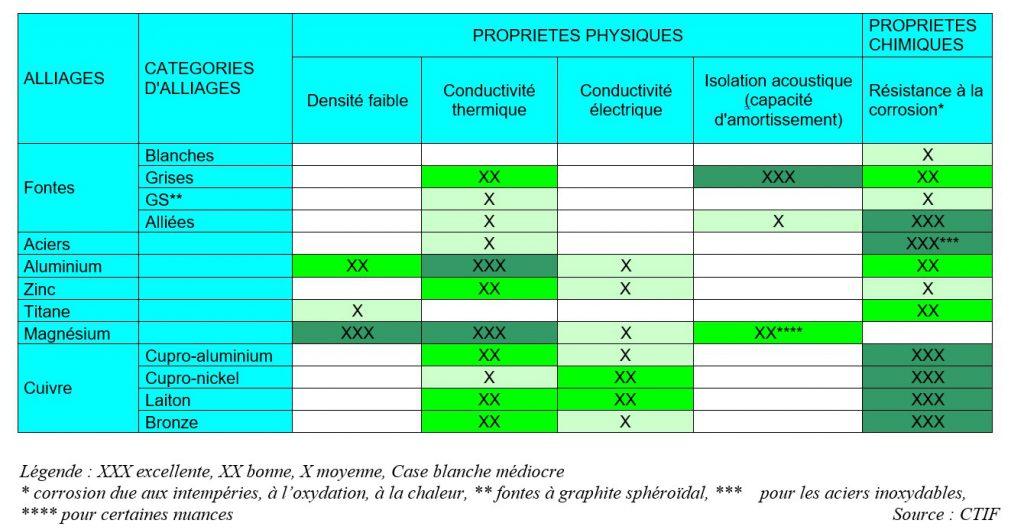 Propriétés physiques des matériaux de fonderie.