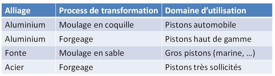 Alliage et process de transformation des pistons de moteurs thermiques.
