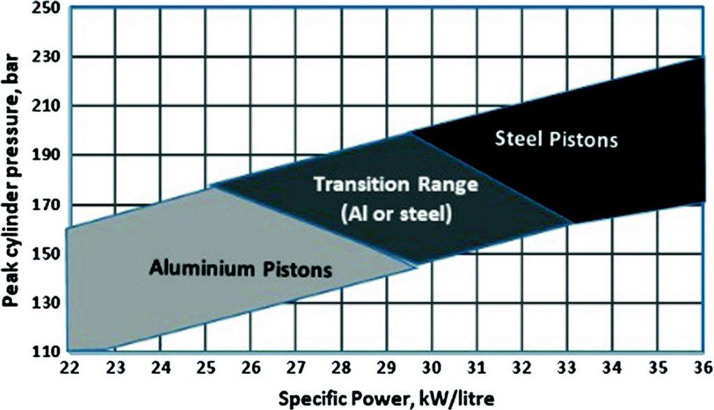 Utilisation piston aluminium ou acier selon la puissance spécifique.